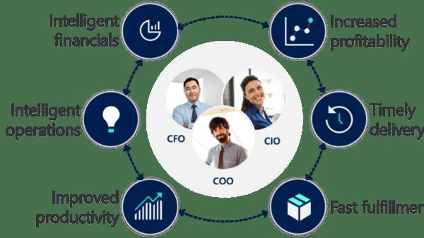 Dynamics 365 Finance und Dynamics 365 Supply Chain Management