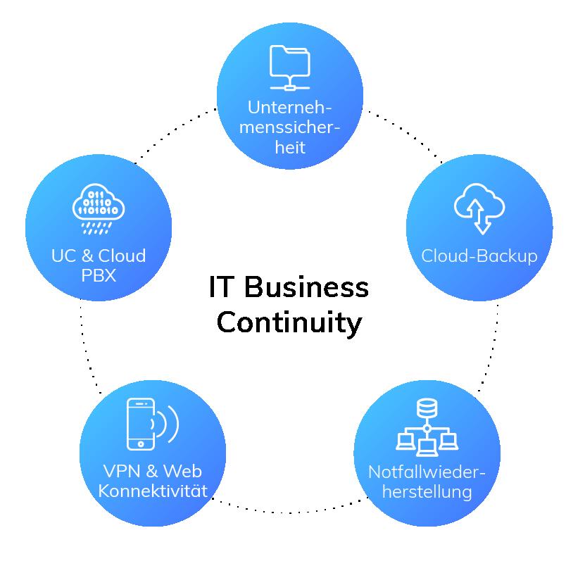 Geschäftskontinuität | IT Business Continuity
