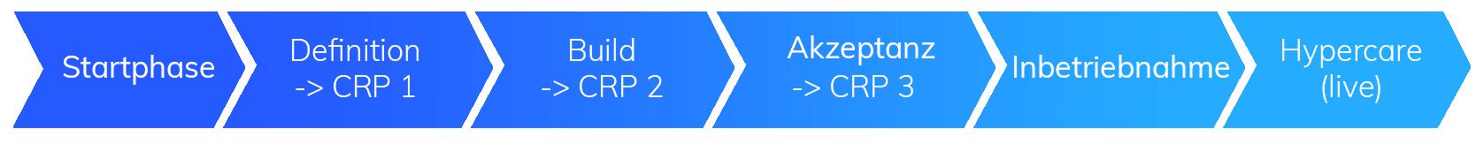 SureUse Zertifizierung | Prodware Projektmethodik