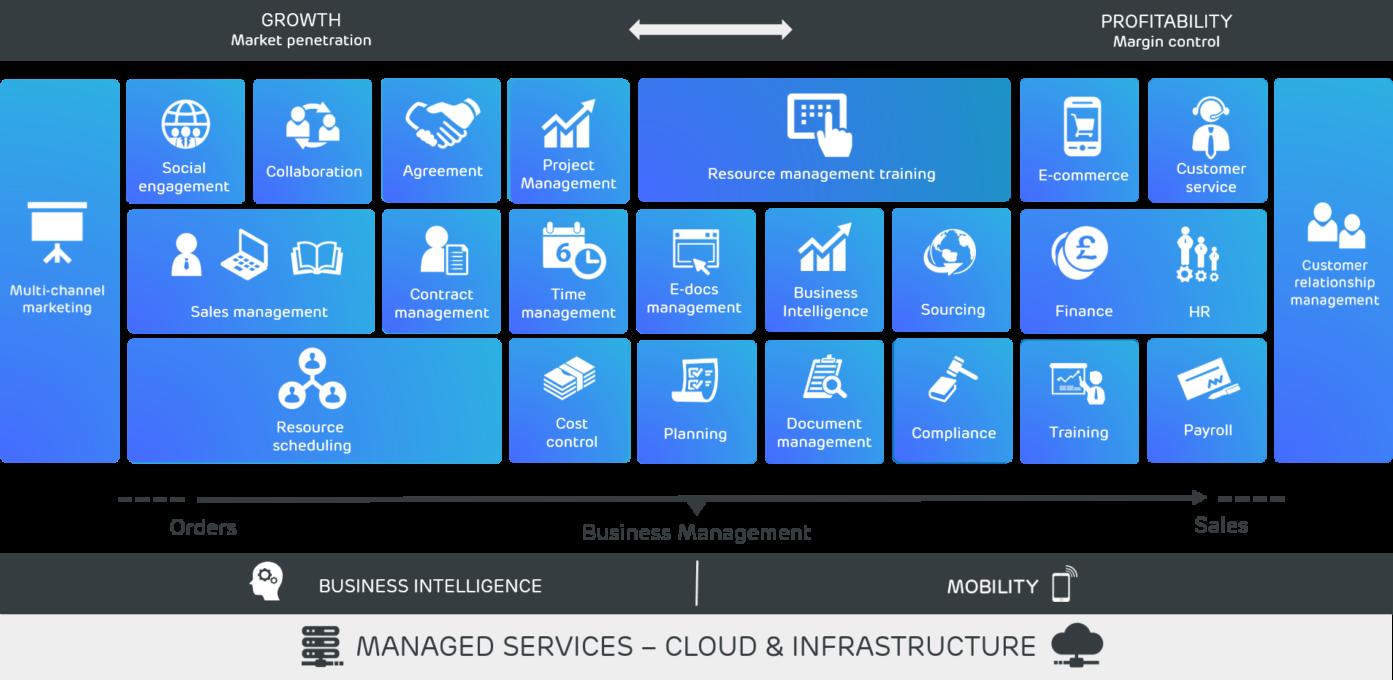 ERP-Lösungen für die Dienstleistungsbranche