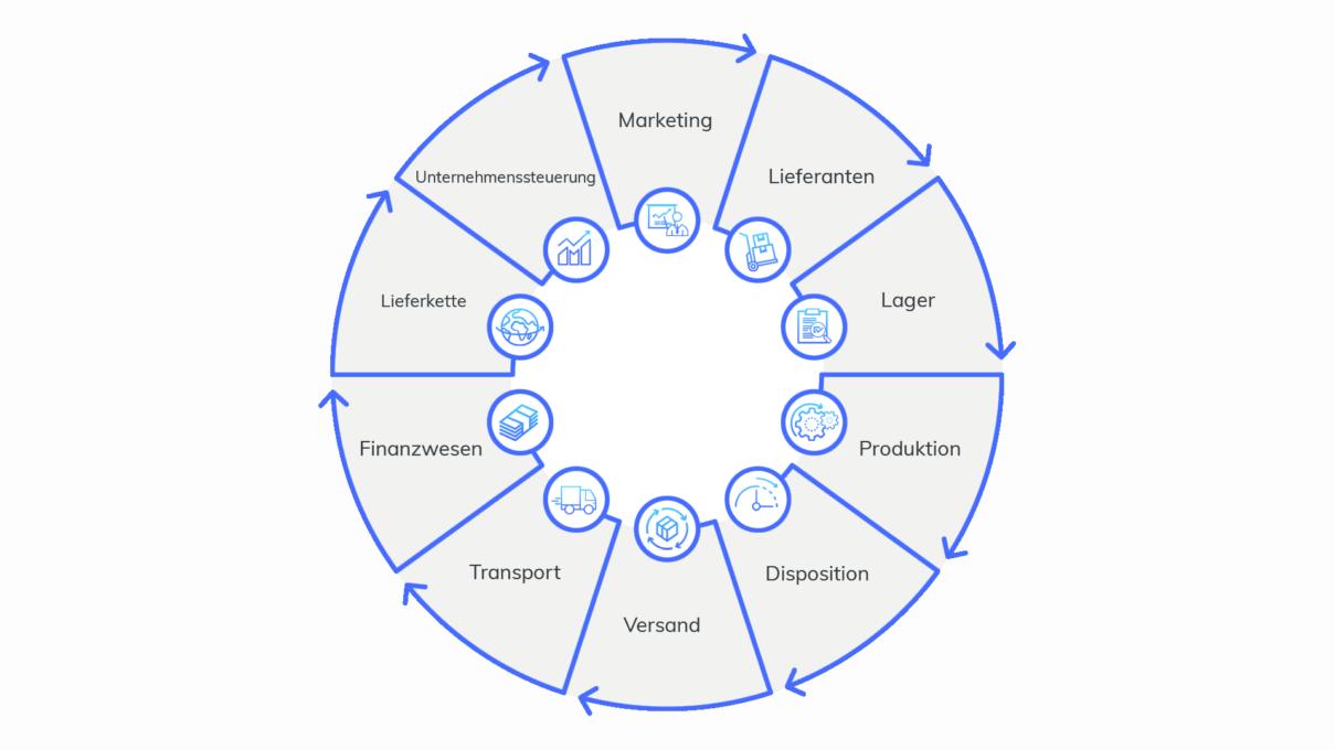 Wholesale und Distribution Branchenlösung für Microsoft Dynamics  365 Finance