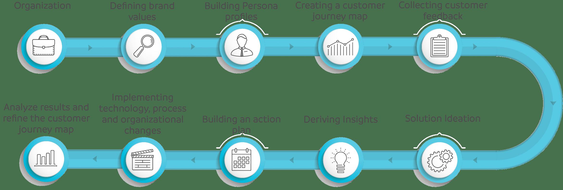 Prodware CX Workshop | Customer Journey Map