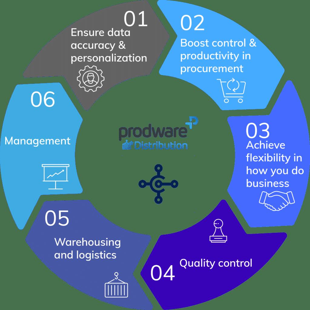 Prodware Distribution für Dynamics 365 Business Central