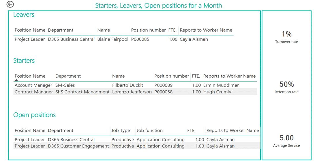 BI Human Resources Bericht Einsteiger, Aussteiger und offene Positionen
