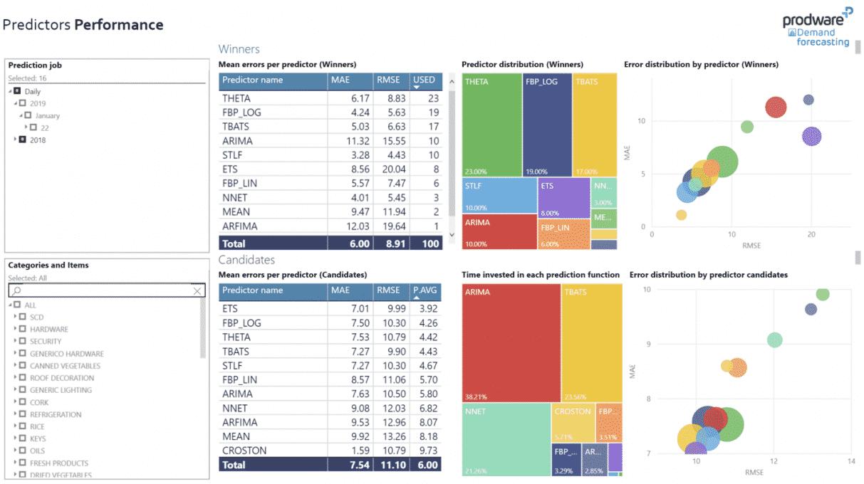 Demand Forecasting Predictors Performance