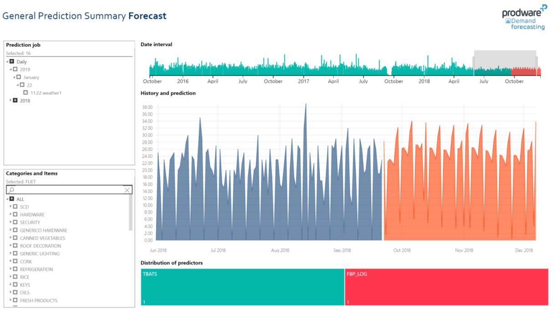 Demand Forecasting, general prediction summary forecast