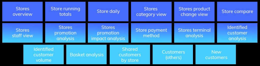 Power BI for Retail