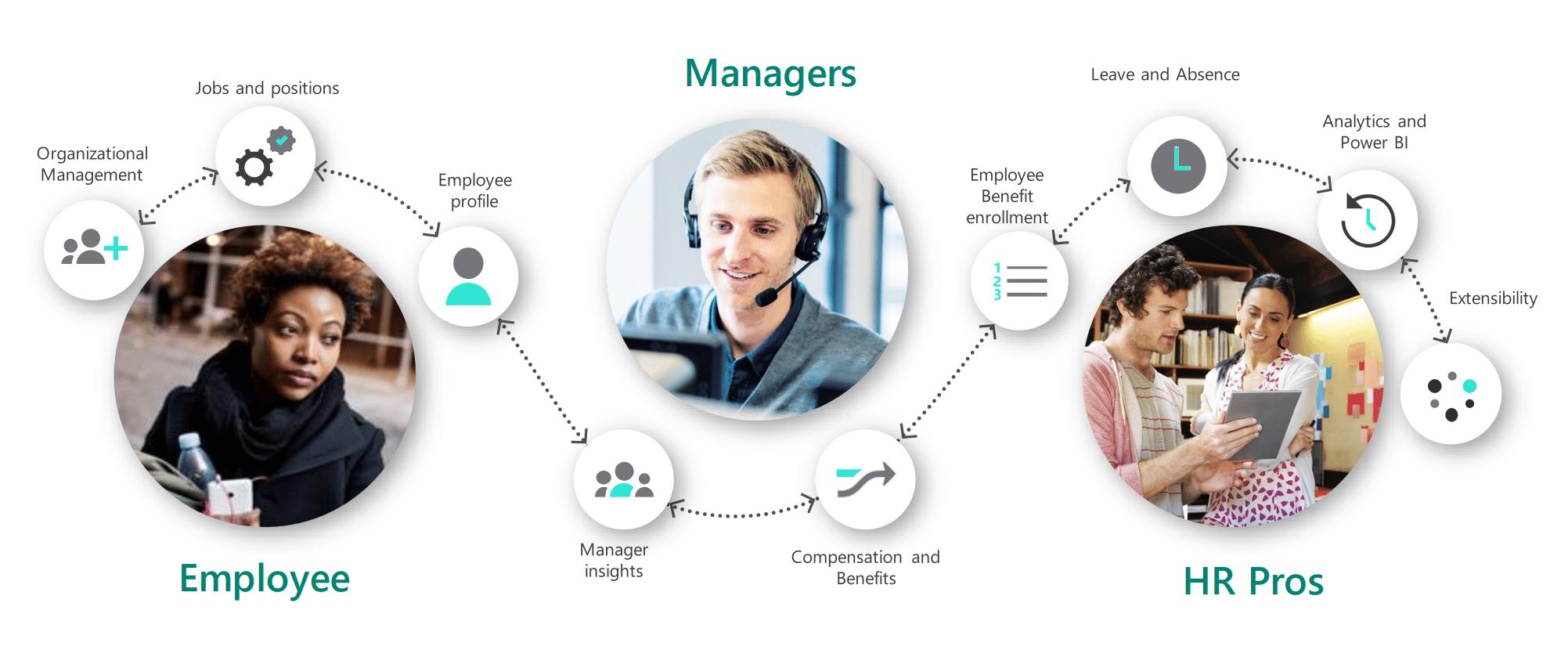 Microsoft-dynamics-365-human-resources
