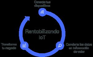 IoT Azure Business Process
