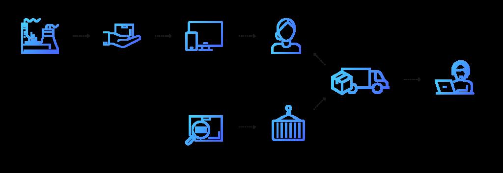 Prodware Innovation Big Data