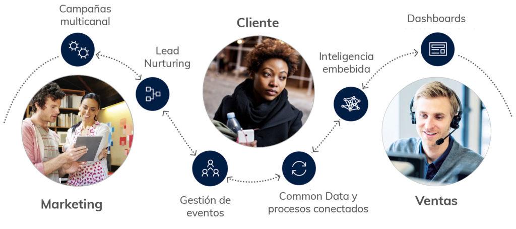 Microsoft Dynamics 365 for Marketing