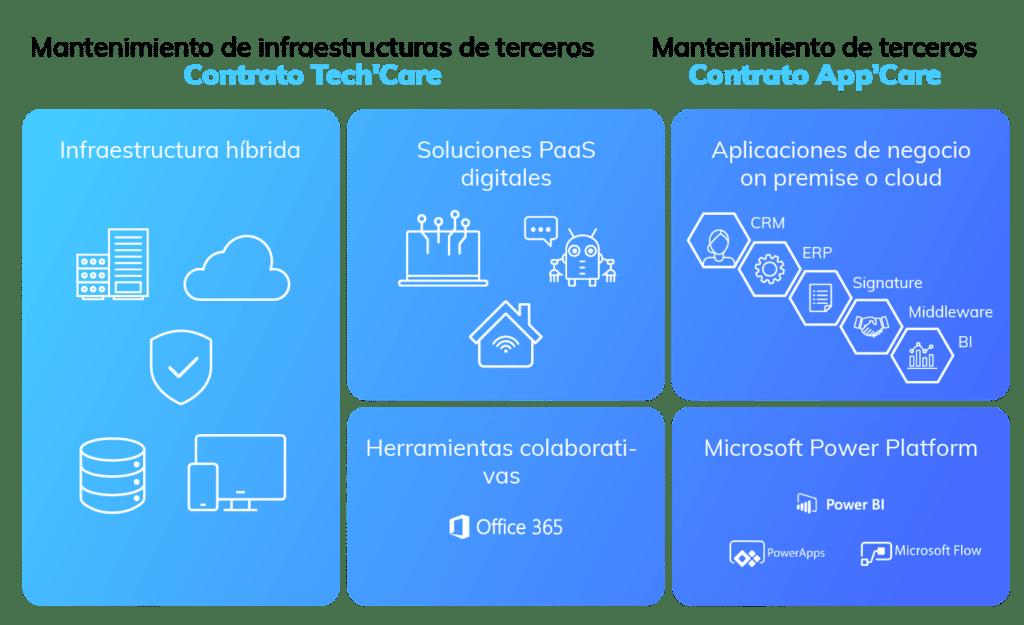 Services managés Tech'Care et App'Care