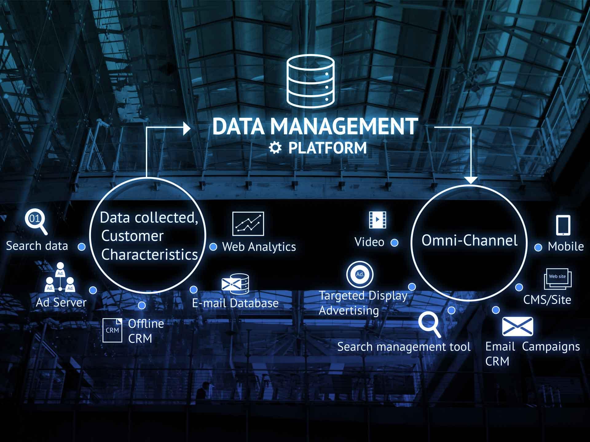 Microsoft Dynamics 365 Marketing créer une vue à 360° de vos clients