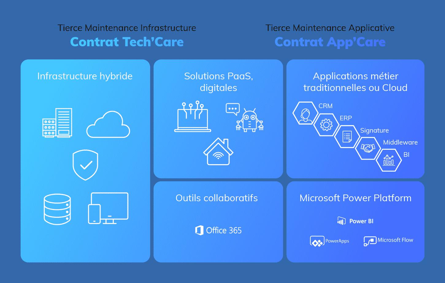 Services managés - App'Care et Tech'Care