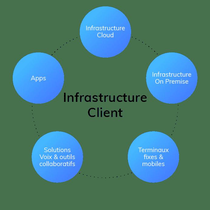 infrastructure client