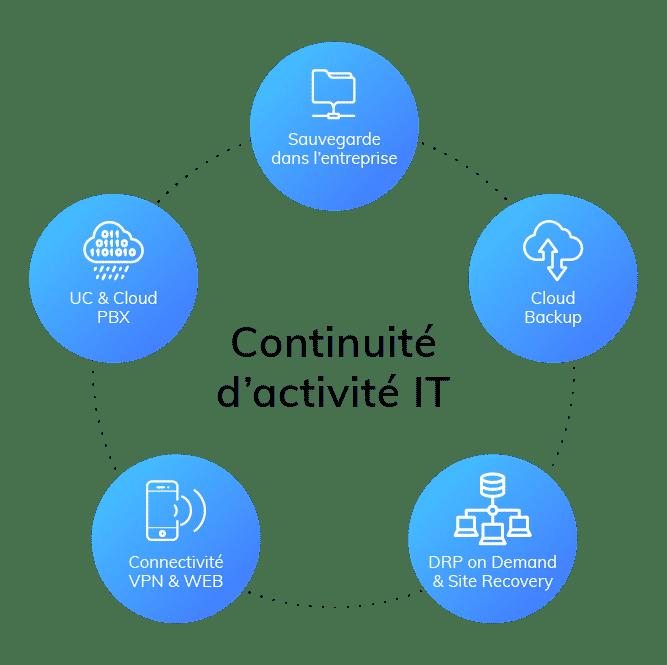 Plan de continuité d'activité IT