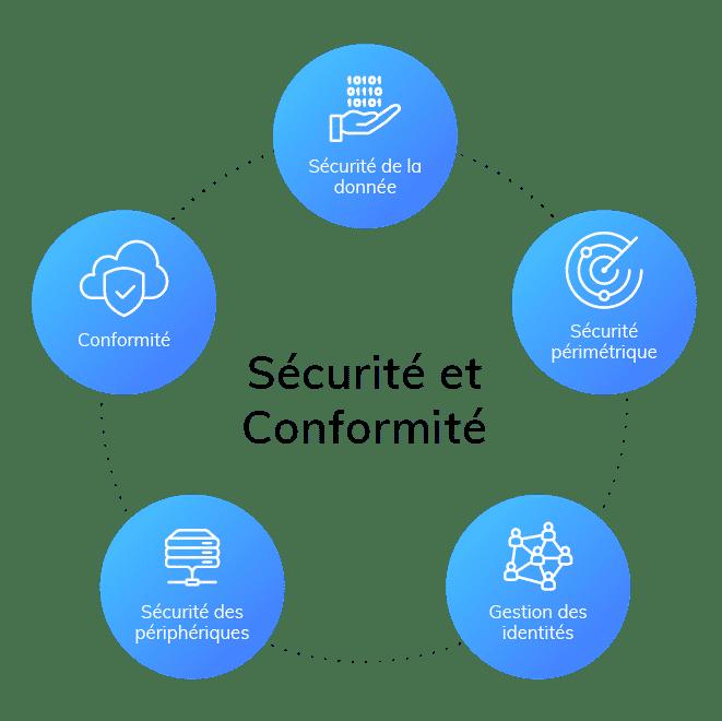 Solutions d'infrastructure - sécurité et conformité