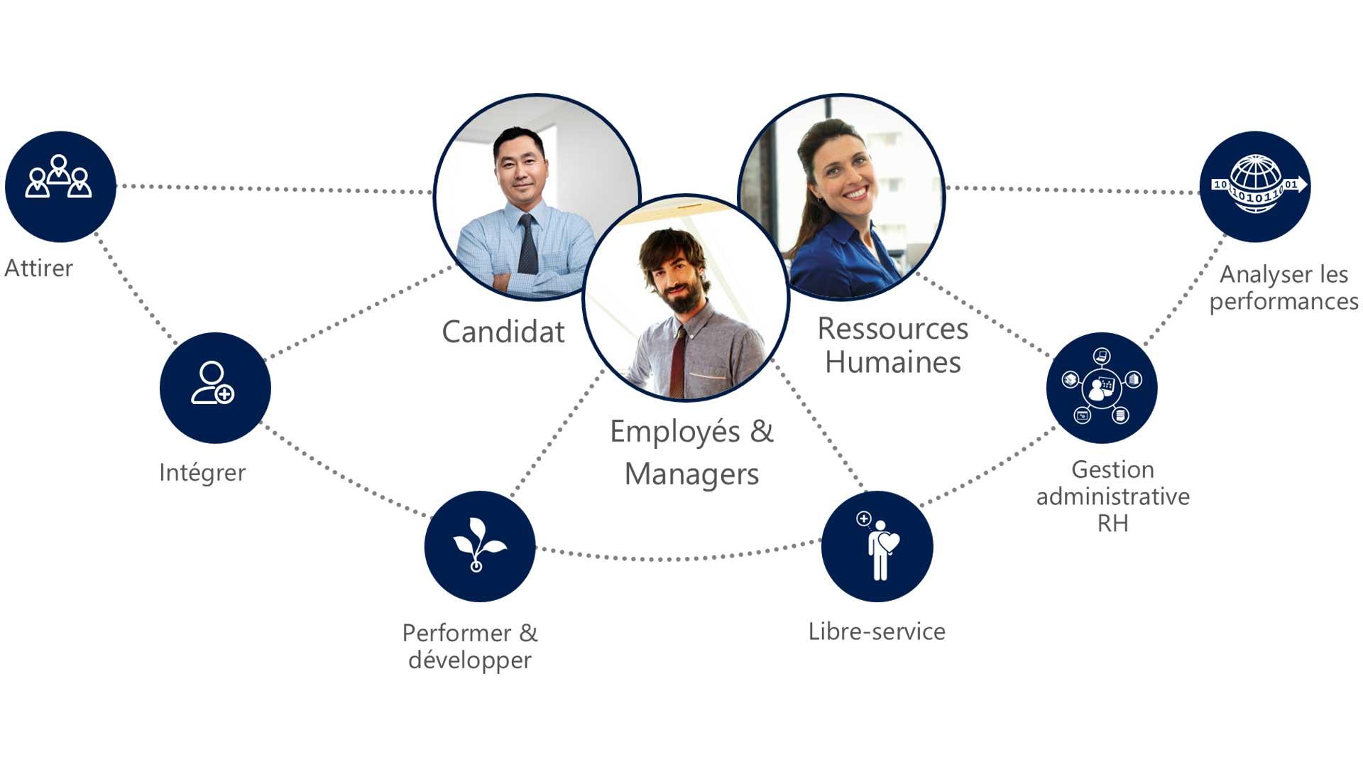 Microsoft Dynamics 365 Talent