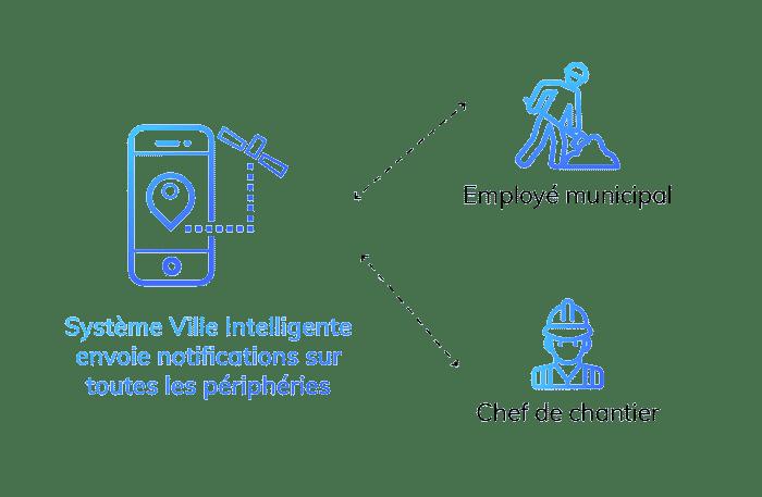 Prodware Innovation IoT