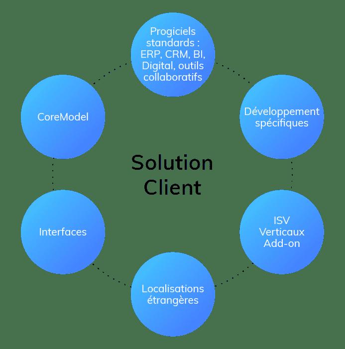 Services managés solution client