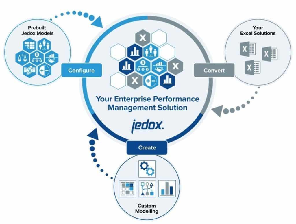 jedox - management de la performance