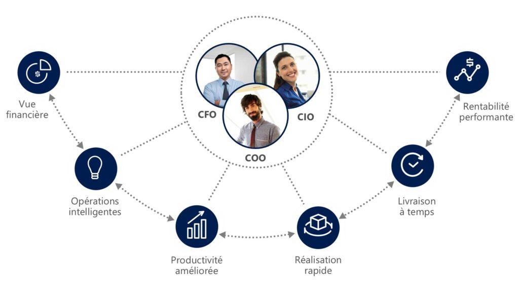 Microsoft Dynamics 365 Finance & Opérations
