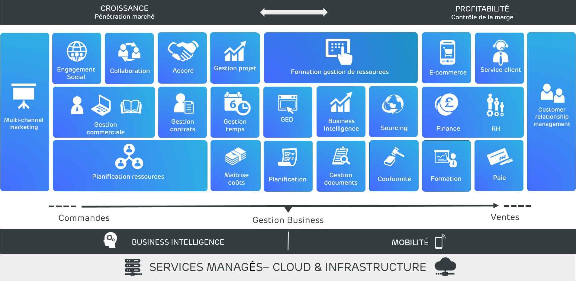 services managés - cloud et infrastructure