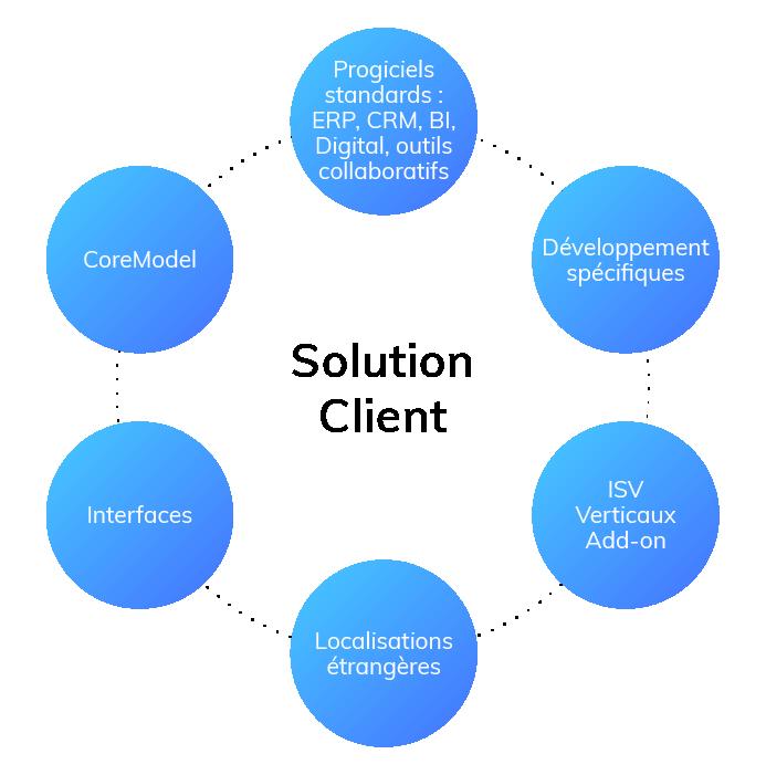 services managés - solution client