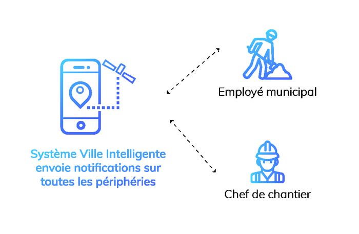 IoT -  smart city