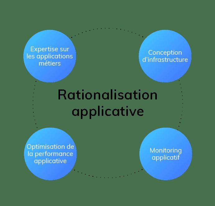 Services managés rationnalisation applicative