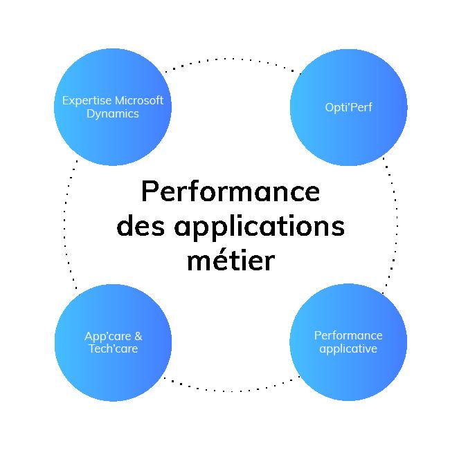 Performance des applications métier