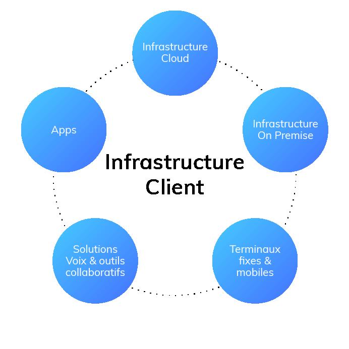 Services managés infrastructure client