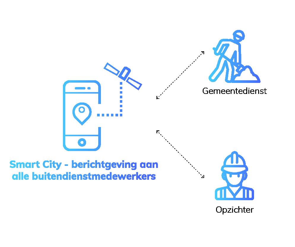 iot innovatie smart city