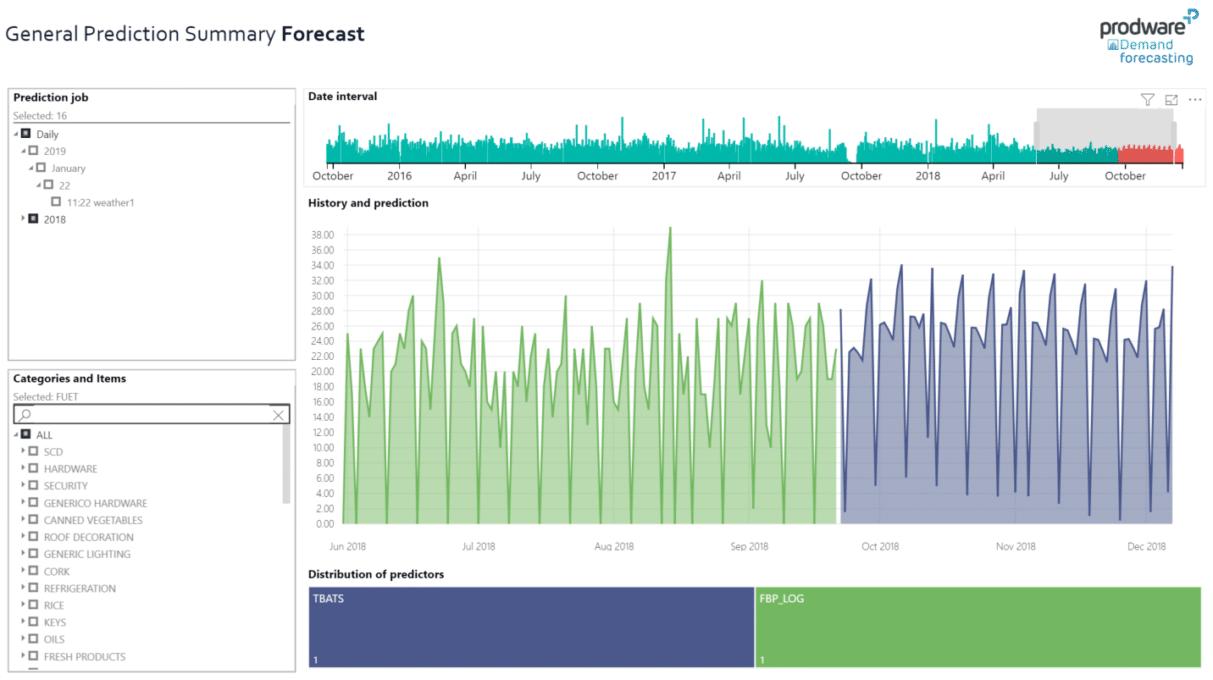 Prestatiegeschiedenis van voorspellers en forecast