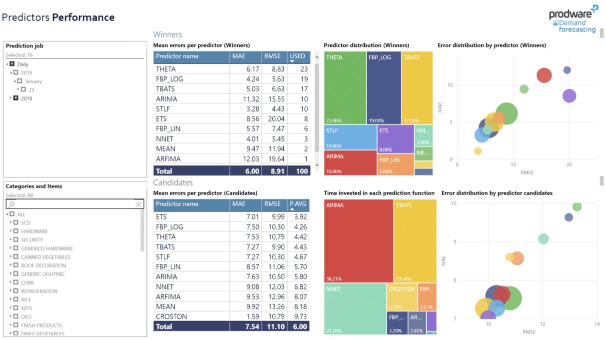 Prestaties van eerdere voorspellingen per taak en item