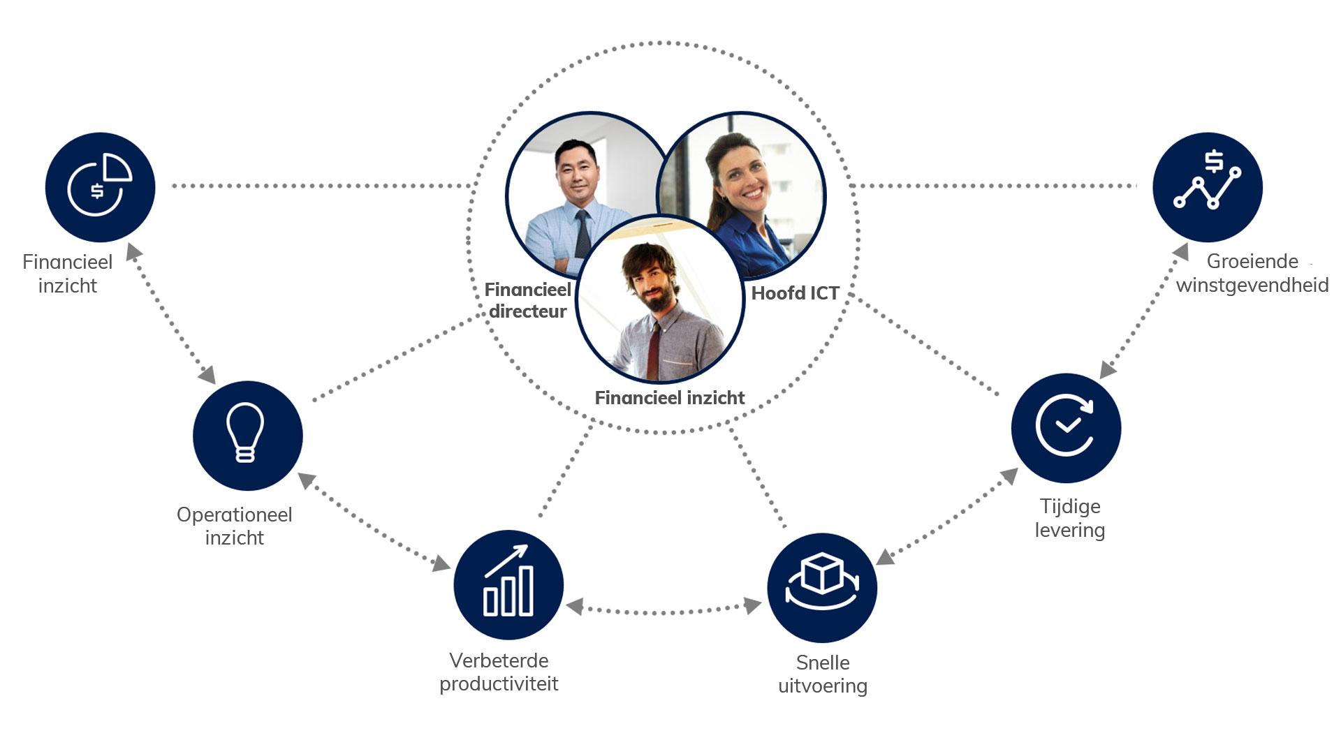 Wat is Dynamics 365 Finance & Suppy Chain Management?