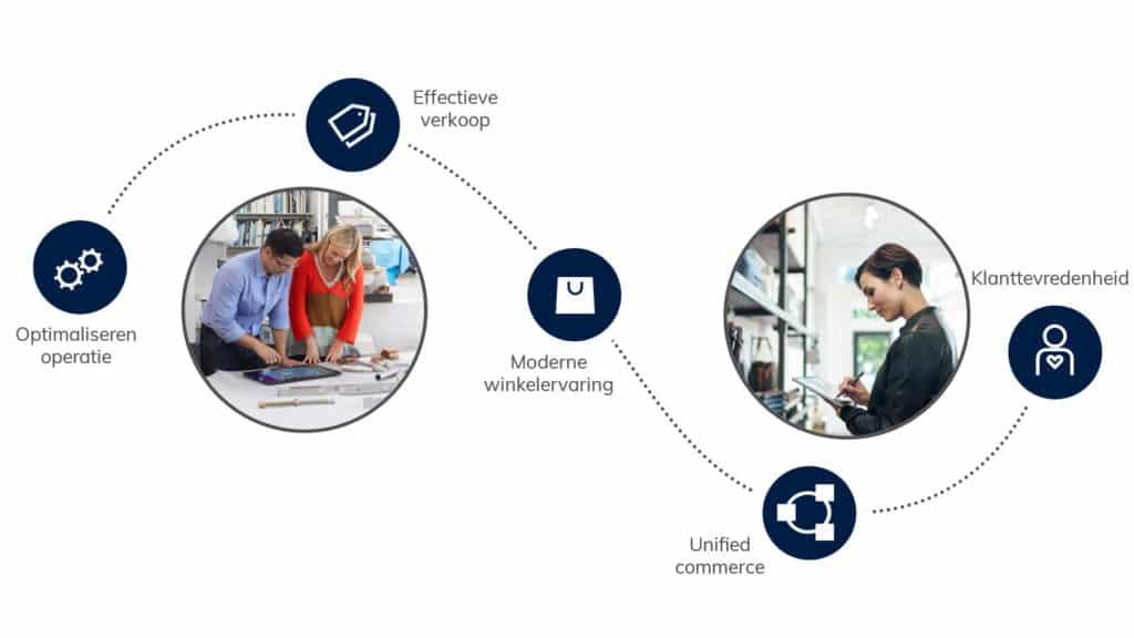 Wat is Dynamics 365 Commerce?