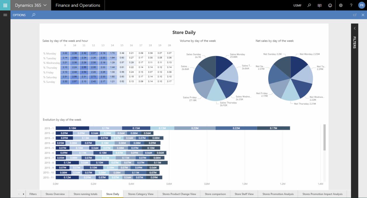 Analyse des données de vente par jour et par heure de transaction