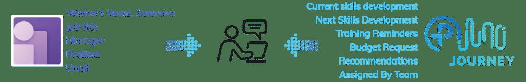 Juno Journey - échange de données avec Dynamics 365 Human Resources
