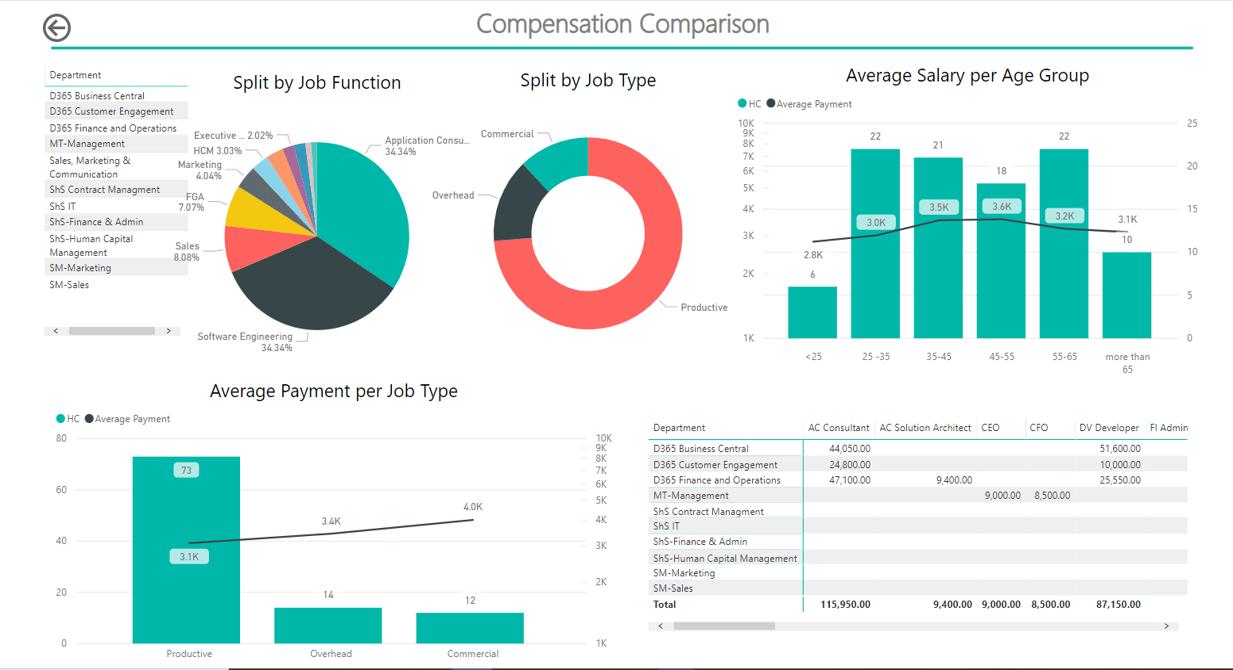 Power BI for Human Resources compensation comparison report