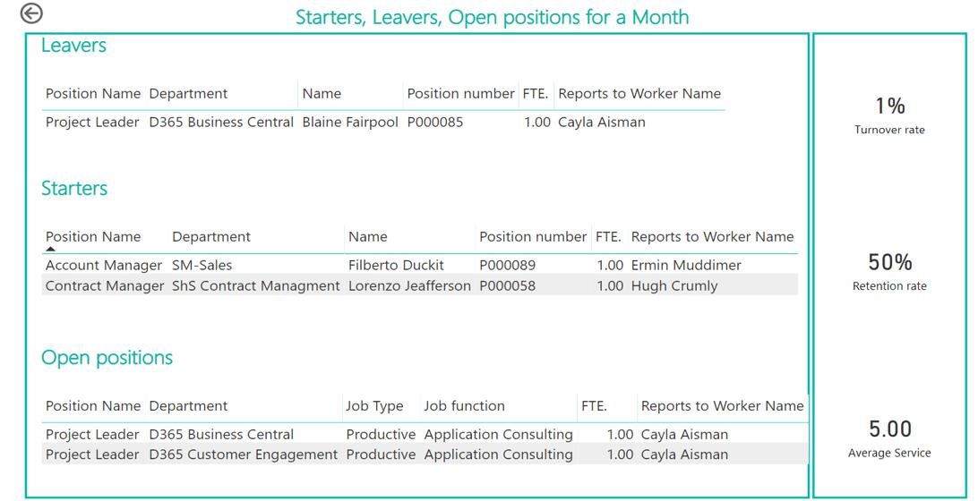 Power BI Human Resources starters- eavers open positions report