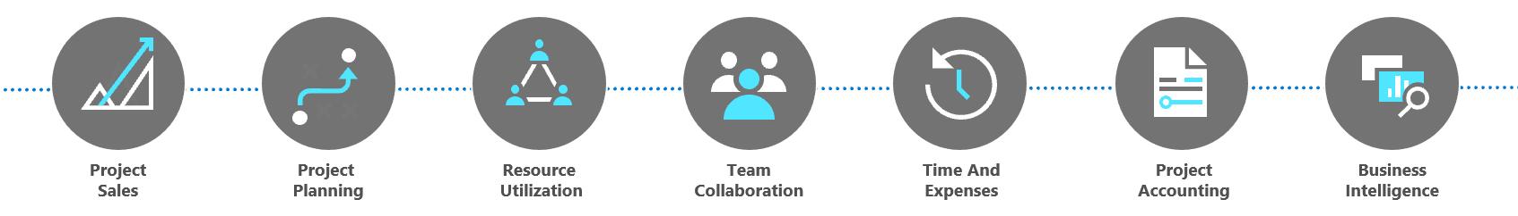 Microsoft Dynamics 365 Project Operations : fonctionnalités de gestion de projet