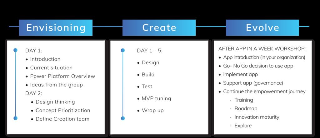 App in a Week framework