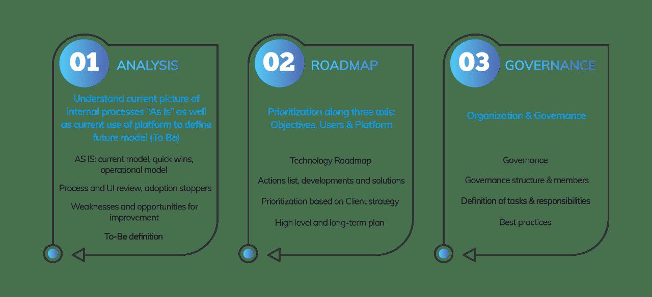 Business Process Optimization framework